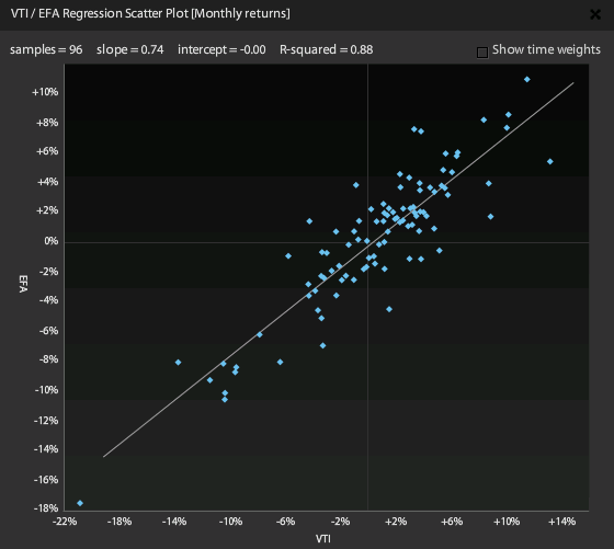 Regression Scatter Plot
