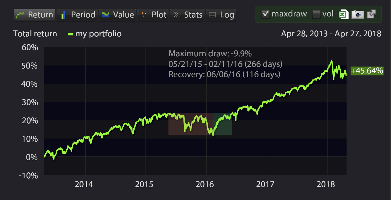 Maximum drawdown