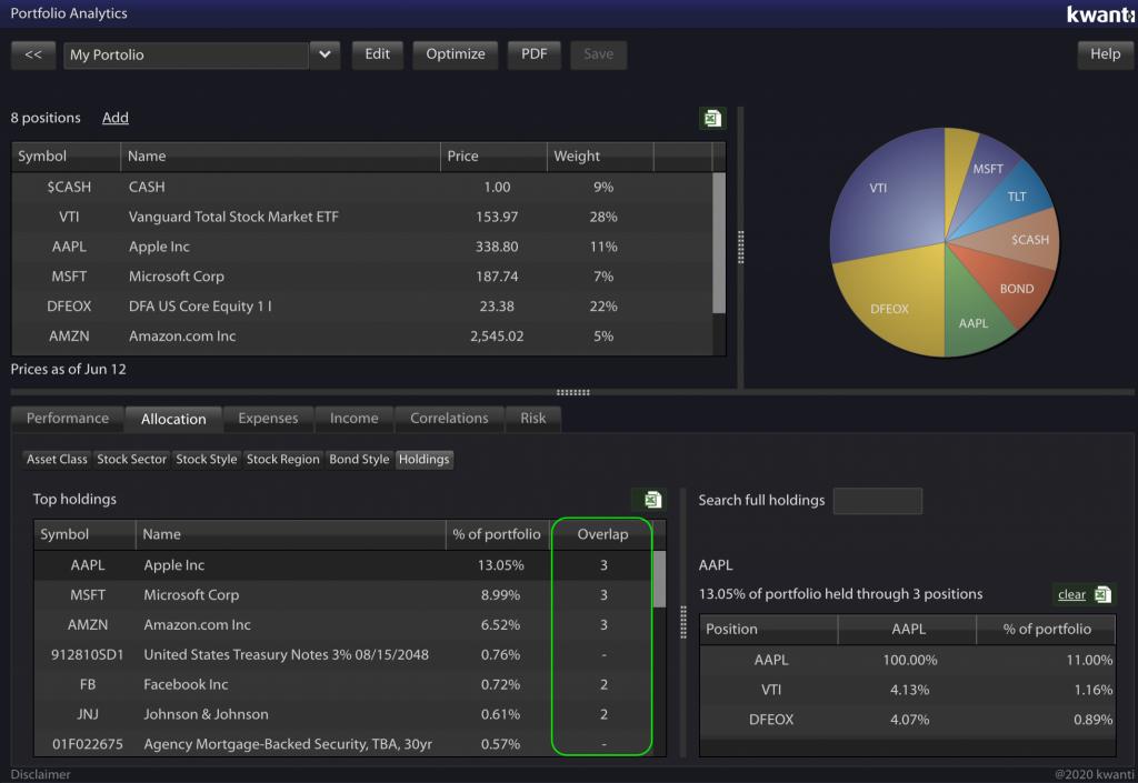 Holdings Analysis