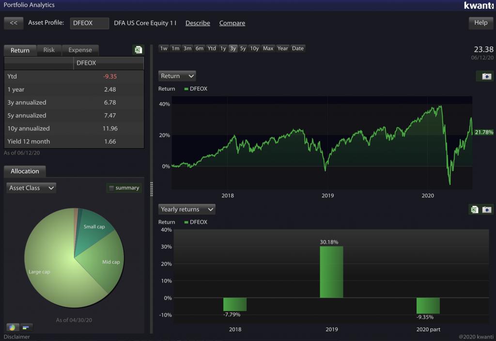 Asset Profile